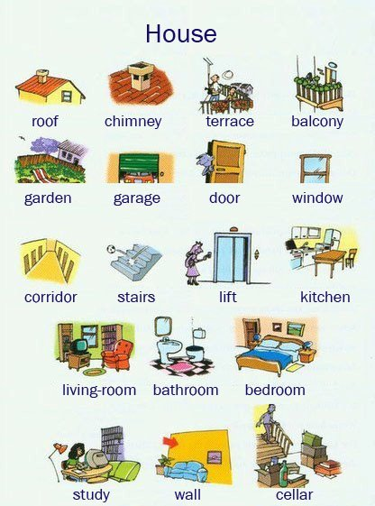 Parts Of The House Learn English Com
